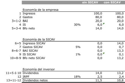 cuenta_resultados_SICAV