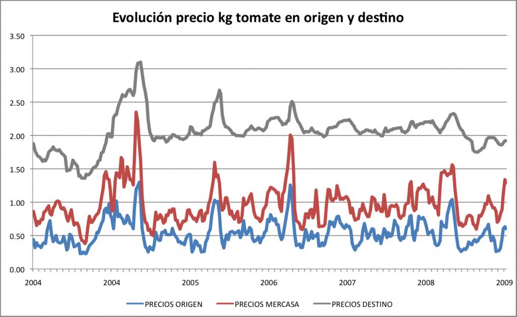 Evolución del precio del tomate 2004-2009. Precios en origen, mayorista y minorista